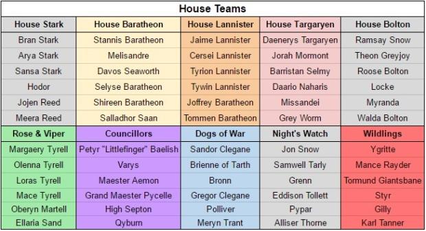 House Teams