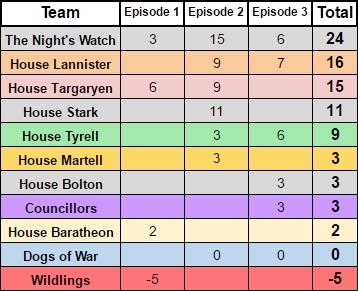 5.3-House Teams