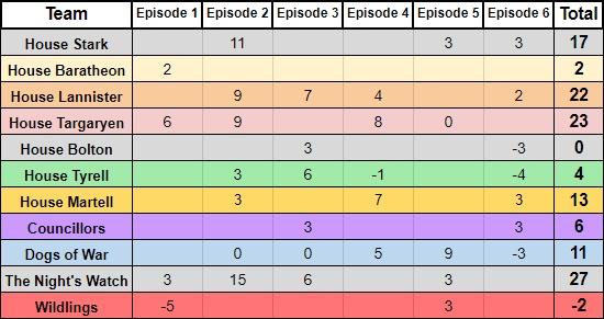 5.6-House Teams