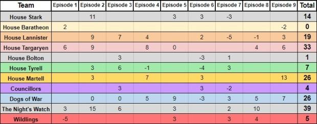 5.9-House Teams