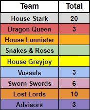 House Teams - 7.1
