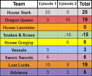 House Teams - 7.2