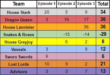 House Teams - 7.3